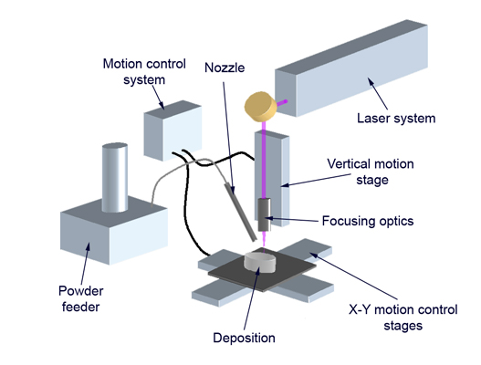 Typical Laser cladding system layout From Wikipedia, the free encyclopedia